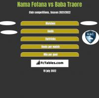 Nama Fofana vs Baba Traore h2h player stats