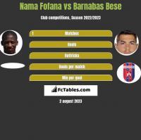 Nama Fofana vs Barnabas Bese h2h player stats