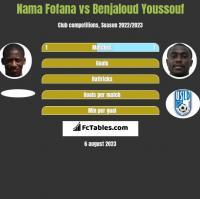 Nama Fofana vs Benjaloud Youssouf h2h player stats