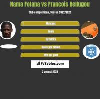 Nama Fofana vs Francois Bellugou h2h player stats