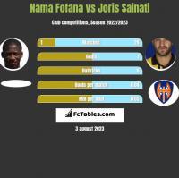 Nama Fofana vs Joris Sainati h2h player stats