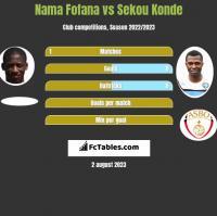 Nama Fofana vs Sekou Konde h2h player stats