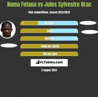 Nama Fofana vs Jules Sylvestre Brac h2h player stats