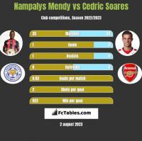 Nampalys Mendy vs Cedric Soares h2h player stats