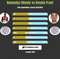 Nampalys Mendy vs Dennis Praet h2h player stats