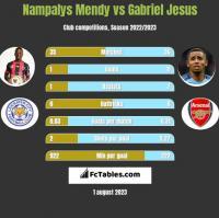 Nampalys Mendy vs Gabriel Jesus h2h player stats