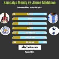 Nampalys Mendy vs James Maddison h2h player stats