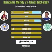 Nampalys Mendy vs James McCarthy h2h player stats