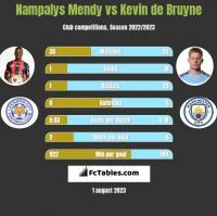 Nampalys Mendy vs Kevin de Bruyne h2h player stats