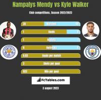 Nampalys Mendy vs Kyle Walker h2h player stats