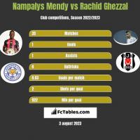 Nampalys Mendy vs Rachid Ghezzal h2h player stats