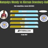 Nampalys Mendy vs Kiernan Dewsbury-Hall h2h player stats