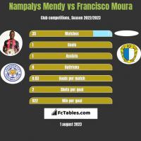 Nampalys Mendy vs Francisco Moura h2h player stats