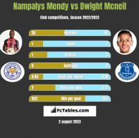 Nampalys Mendy vs Dwight Mcneil h2h player stats