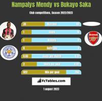 Nampalys Mendy vs Bukayo Saka h2h player stats