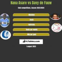 Nana Asare vs Davy de Fauw h2h player stats