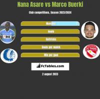 Nana Asare vs Marco Buerki h2h player stats