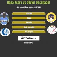 Nana Asare vs Olivier Deschacht h2h player stats