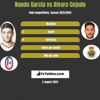 Nando Garcia vs Alvaro Cejudo h2h player stats