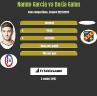 Nando Garcia vs Borja Galan h2h player stats