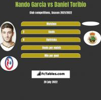 Nando Garcia vs Daniel Toribio h2h player stats