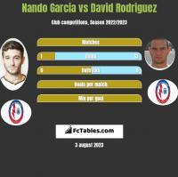 Nando Garcia vs David Rodriguez h2h player stats