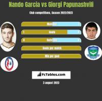 Nando Garcia vs Giorgi Papunaszwili h2h player stats