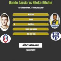 Nando Garcia vs Kitoko Ritchie h2h player stats