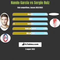 Nando Garcia vs Sergio Ruiz h2h player stats