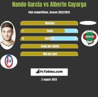 Nando Garcia vs Alberto Cayarga h2h player stats