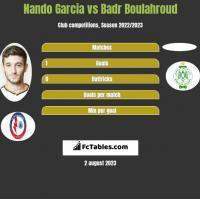 Nando Garcia vs Badr Boulahroud h2h player stats