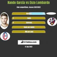 Nando Garcia vs Enzo Lombardo h2h player stats