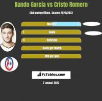 Nando Garcia vs Cristo Romero h2h player stats