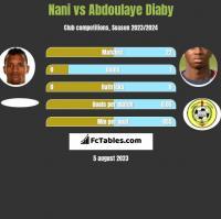 Nani vs Abdoulaye Diaby h2h player stats