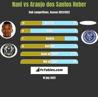 Nani vs Araujo dos Santos Heber h2h player stats