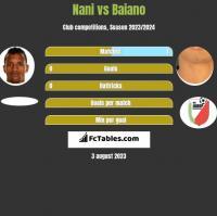 Nani vs Baiano h2h player stats