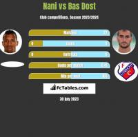 Nani vs Bas Dost h2h player stats