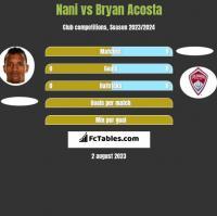 Nani vs Bryan Acosta h2h player stats