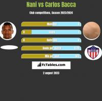 Nani vs Carlos Bacca h2h player stats