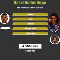 Nani vs Dominic Dwyer h2h player stats