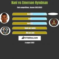 Nani vs Emerson Hyndman h2h player stats