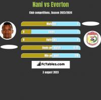 Nani vs Everton h2h player stats