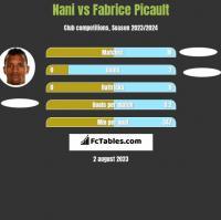 Nani vs Fabrice Picault h2h player stats
