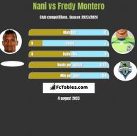 Nani vs Fredy Montero h2h player stats