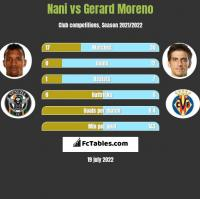 Nani vs Gerard Moreno h2h player stats