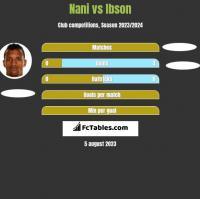 Nani vs Ibson h2h player stats