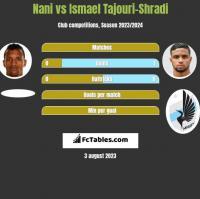 Nani vs Ismael Tajouri-Shradi h2h player stats