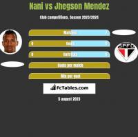 Nani vs Jhegson Mendez h2h player stats