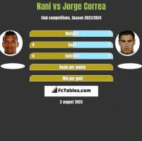 Nani vs Jorge Correa h2h player stats