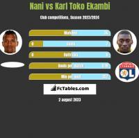 Nani vs Karl Toko Ekambi h2h player stats